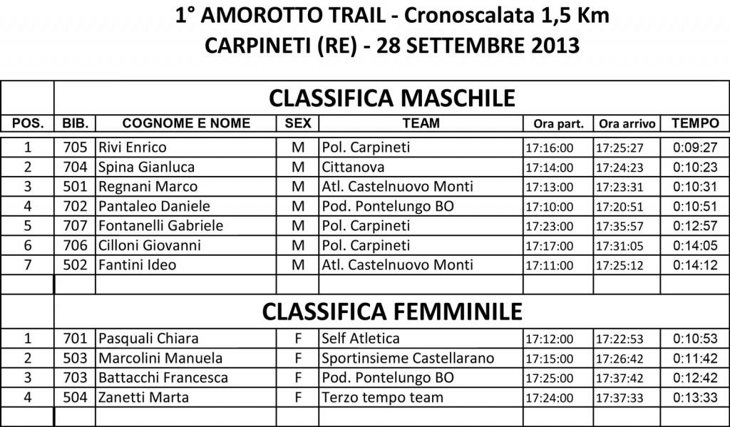 arrivo_amorotto_crono_2013-2